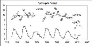 Spots-per-Group
