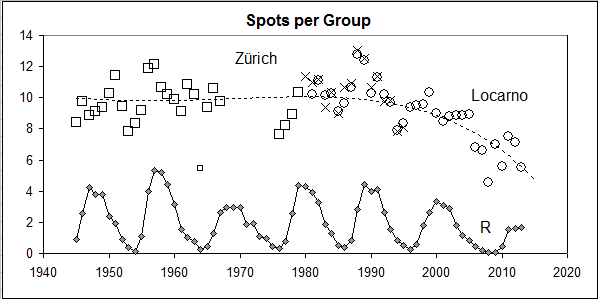 File:Spots-per-Group.png