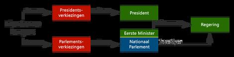 Federale structuur van Libertas