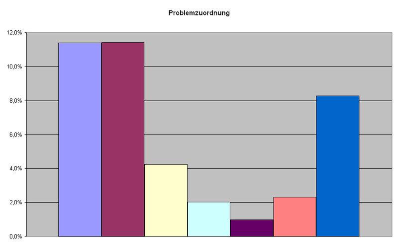 Burgebrach Problemzuordnung.jpeg