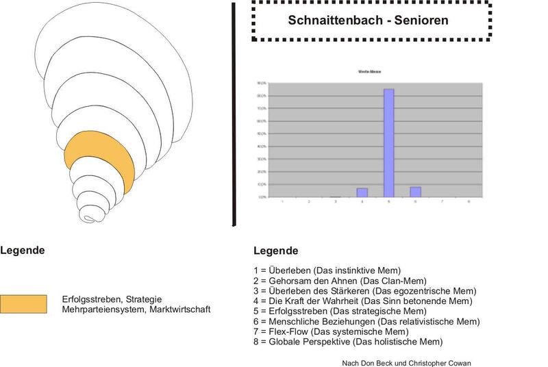 Schnaittenbach Senioren