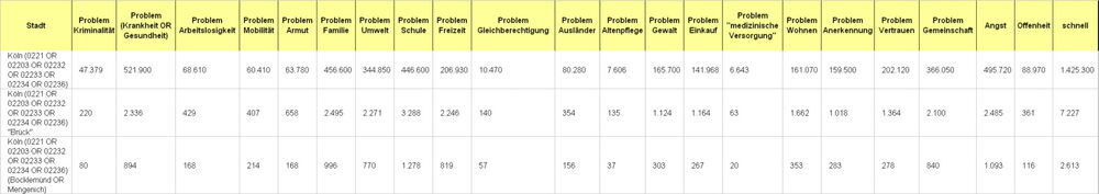 Exeltabelle Probleme 1