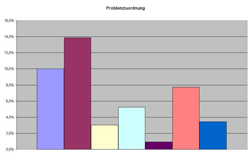 Garmisch-Partenkirchen Problemzuordnung
