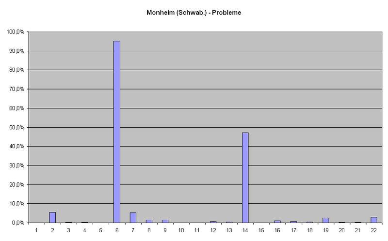 Monheim (Schwab.) Probleme