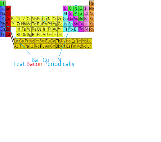 File:Bacon Periodic.png