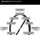 Steins;Gate 0 - Plot Summary