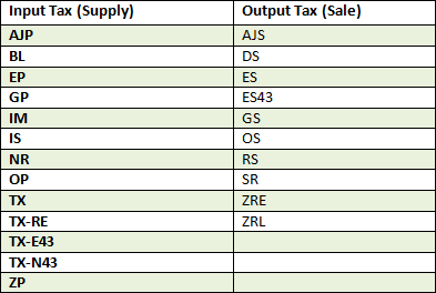 Table taxcode