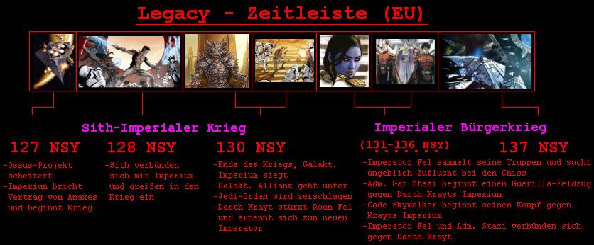 Legacy-Zeitleiste
