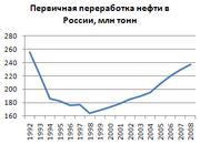 Oil-processing-Russia