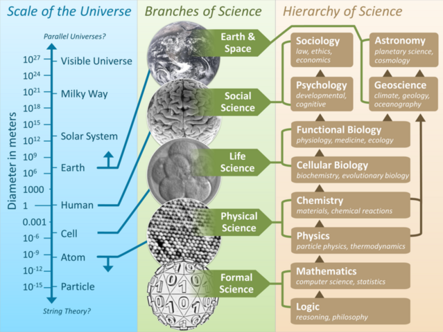 File:Scientific Universe.png