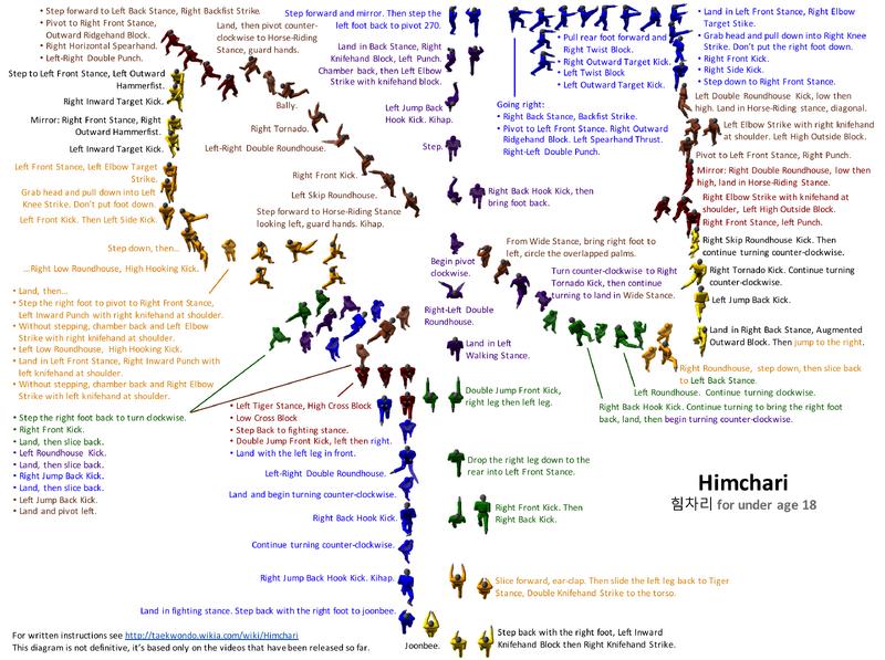 Himchari Diagram