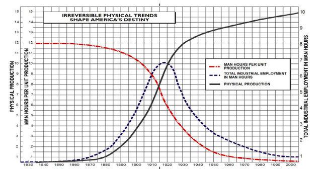 File:Technocracy graph1.jpg