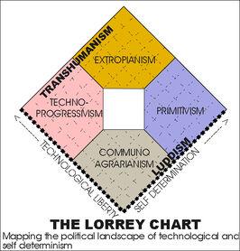 Lorrey-chart
