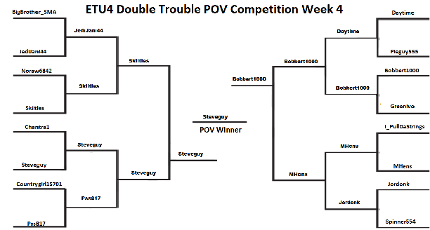 ETU4 POV Week 4 Tournament