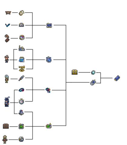 File:Terraria cell phone crafting tree .png
