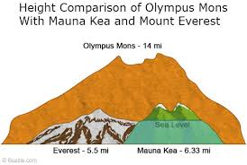 File:Olympus Mons 6.jpg