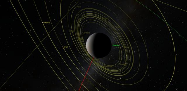 File:Uranus orbits.png