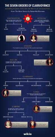 File:TheBoneSeason chart V2.jpg