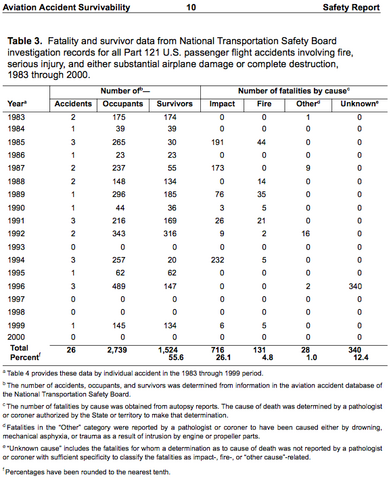 File:Airline accident survivability 1983-2000.png