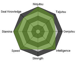 Shirokaze Stats