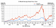 Gas - Oil prices in Canada 2004-09