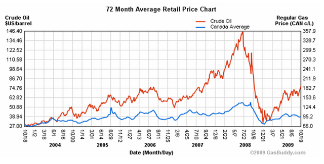 File:Gas - Oil prices in Canada 2004-09.png