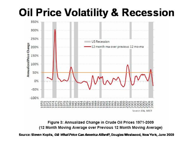 File:Oil Price Volatility & Recession.png