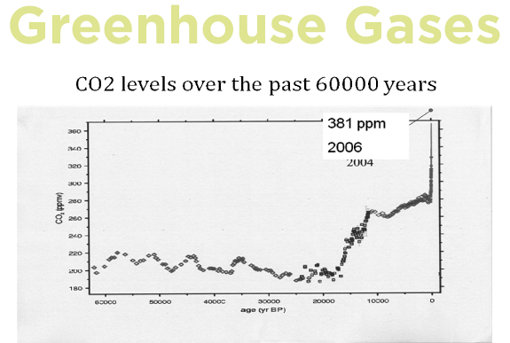 File:Greenhouse gas levels.png