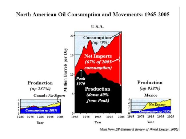 File:North American Oil Consumption 1965-2005.jpg