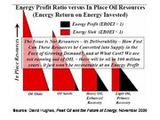 Energy Return on Energy Invested for Liquid Hydrocarbons
