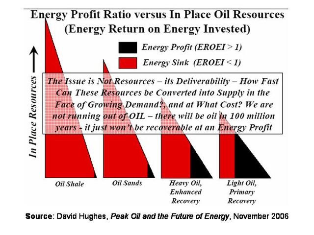 File:Energy Return on Energy Invested for Liquid Hydrocarbons.jpg