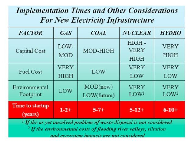 File:Startup Considerations for New Electricity Generation.jpg