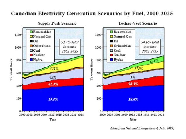 File:Canadian Electricity Generation by Fuel 2000-2025.jpg