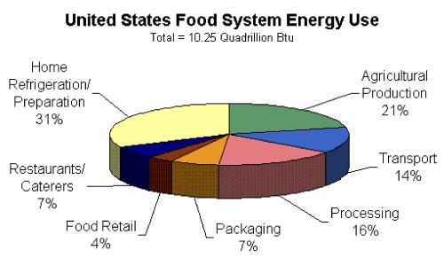 File:US Food system energy use.jpg