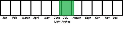 Light Arches TL
