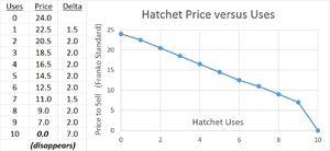 Hatchet Uses