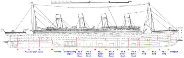 File:Titanic side plan annotated English.png