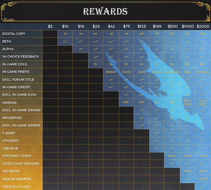 Kickstarter Rewards Tier