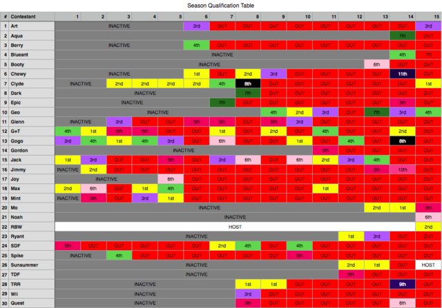 File:Survivor RBW Edition Qualification Table.png
