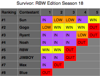 File:SurvivorRBWSeason18.png
