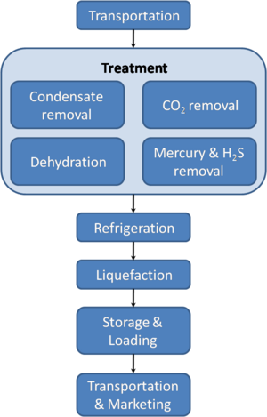 LNG Process En