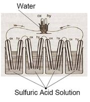 1839 William Grove Fuel Cell