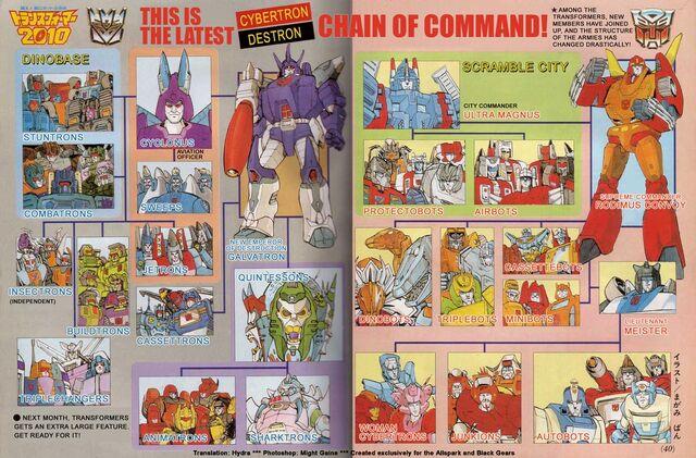 File:Autobot-Decepticon Chains of Command.jpg