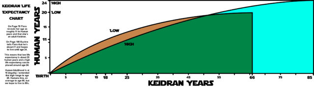 File:KeidranLifeExpectancy.png