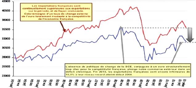 File:X Évolution du commerce extérieur français.png