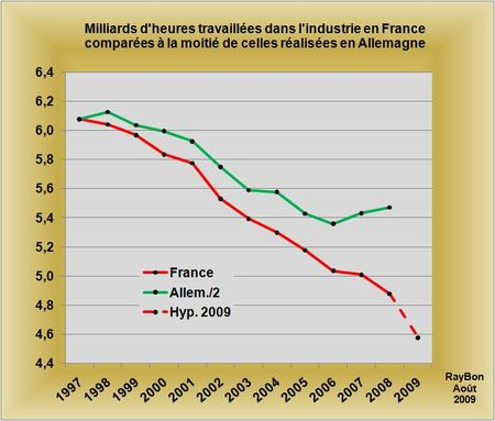 File:Heures travaillees france allemagne industrie.jpg