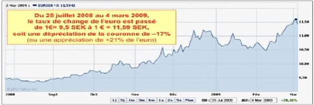 U Évolution du taux change de l´euro (EUR) vis-à-vis de la couronne suédoise (SDK) du 25 juillet 2008 au 4 mars 2009