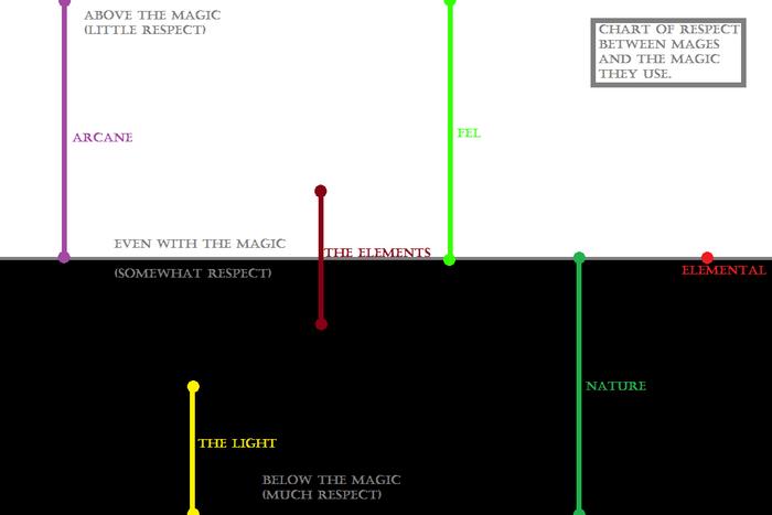 AWP magic chart