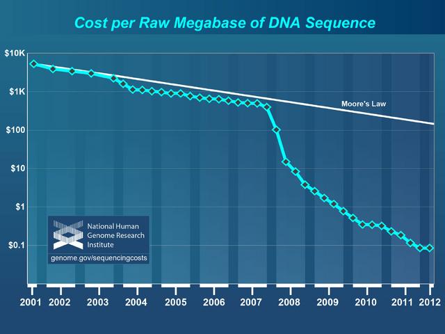 File:Cost per megabase.png