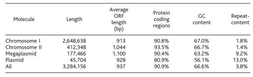 File:D.radiodurans genome chart.png